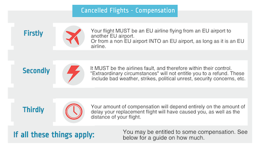 Heathrow airport flight cancelled advice from the Guides Network and compensation