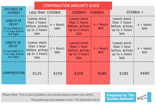 Flight advice graphic for compensation amounts, distance of journey vs time of delay